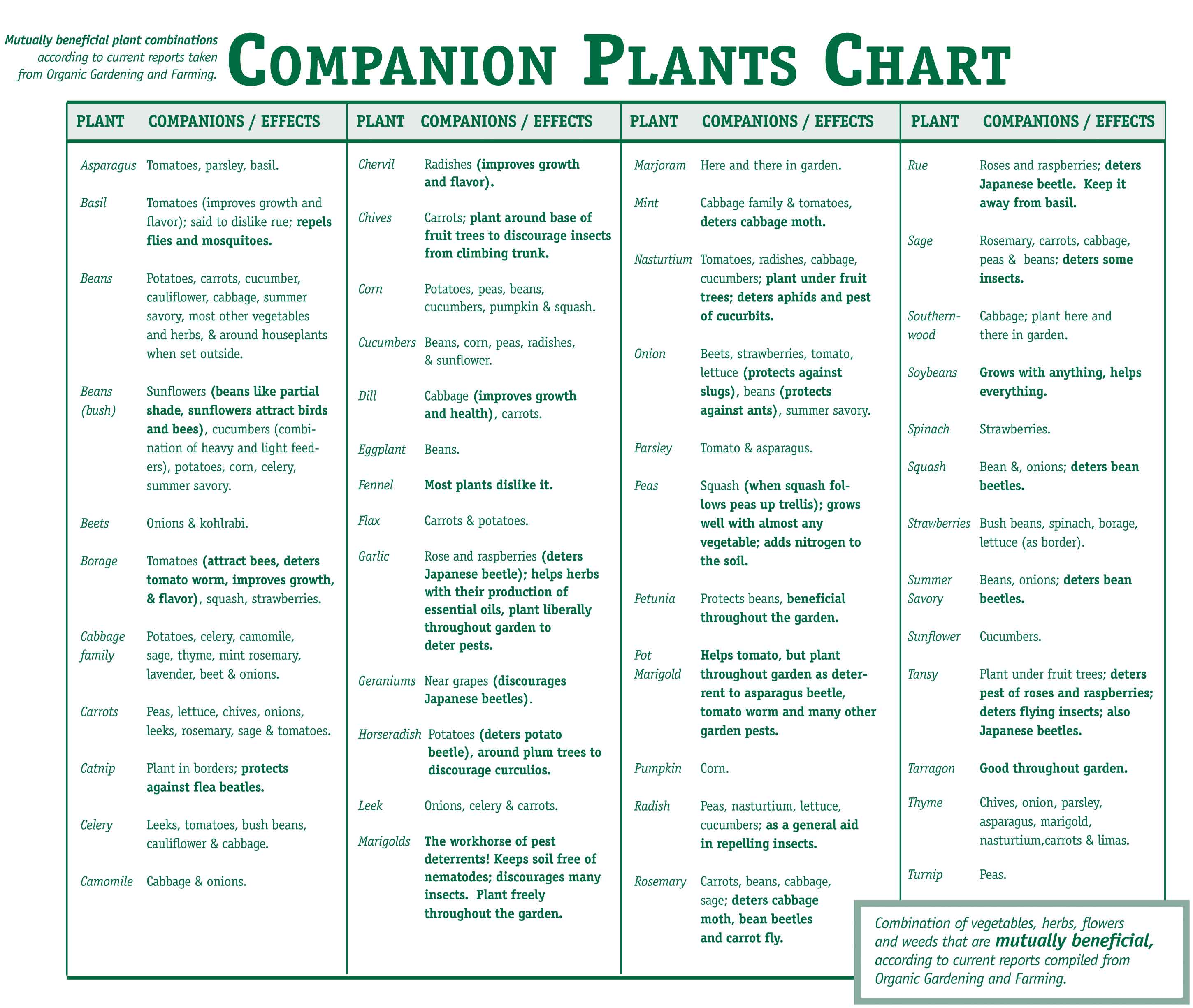 Natural pesticide for Nursery charts